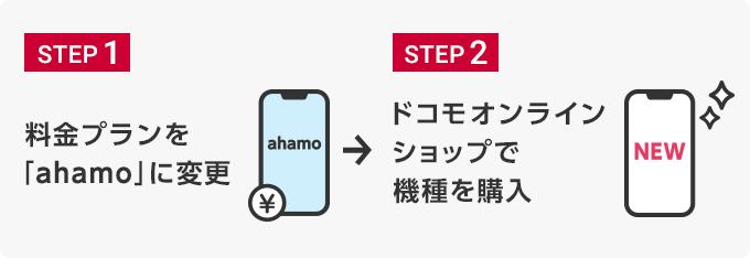 料金プランをahamoに変更→機種を購入・開通(利用開始)手続き
