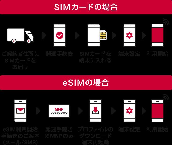 開通の手続きをしてSIMカードを入れる、機種の設定をする、完了