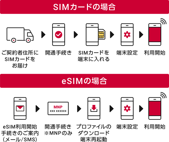 SIMカード・eSIMのお申込み後の利用方法